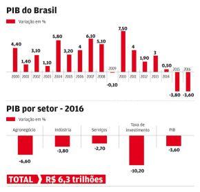 GTSC A2030 vai lançar relatório com dados preocupantes sobre o cumprimento das metas no Brasil
